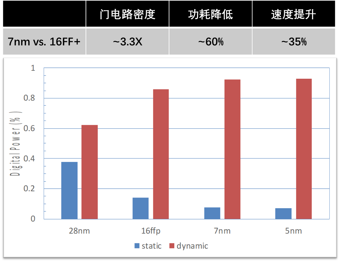 《7NM-算力和架构设计场景分析》配图1.png