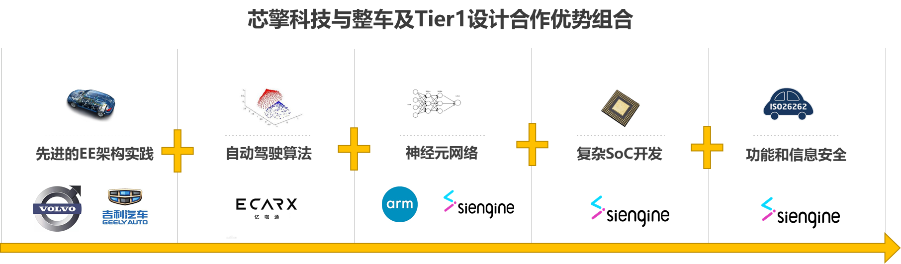 《7NM-算力和架构设计场景分析》配图6.png