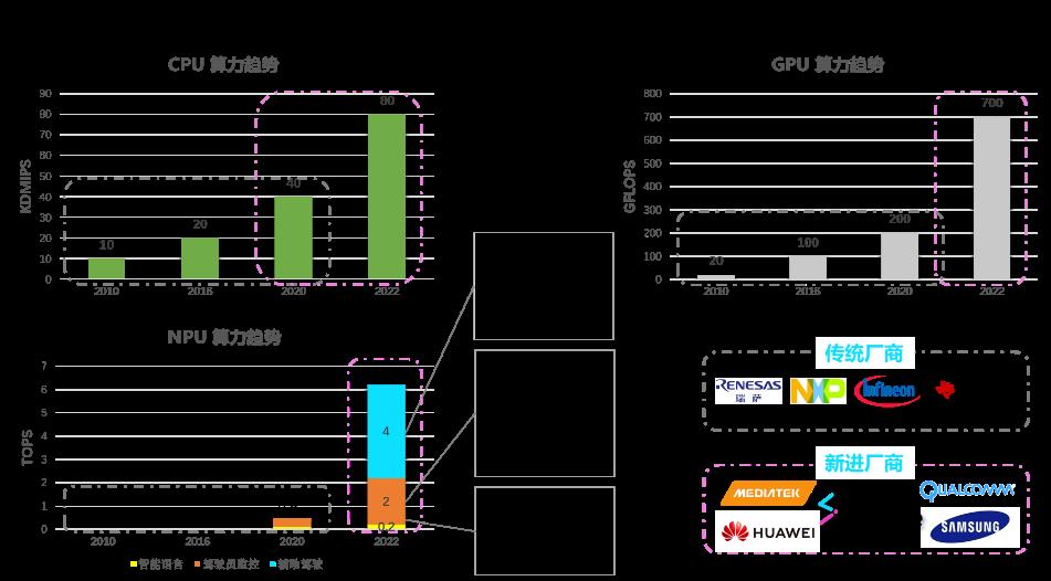 《7NM-算力和架构设计场景分析》配图7.png